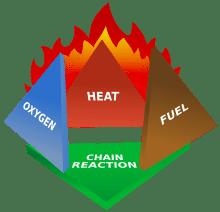 Fire tetrahedron courtesy of Wikipedia.